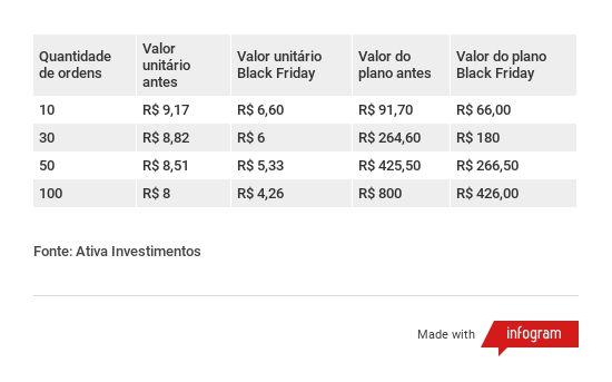 Tabela com a promoção de Black Friday das taxas de corretagem da Ativa Investimentos em 2018