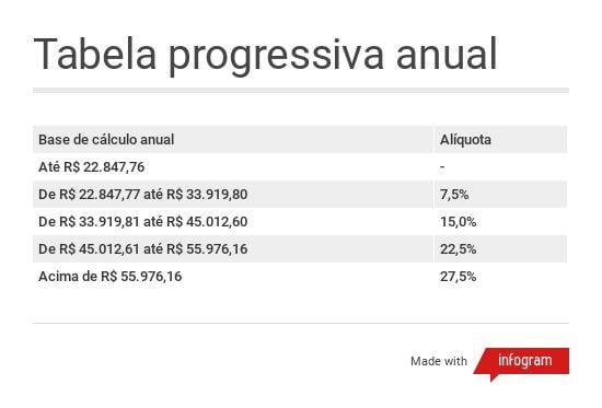 Tabela progressiva anual do imposto de renda válida para o ano-calendário de 2017, ano de exercício de 2018