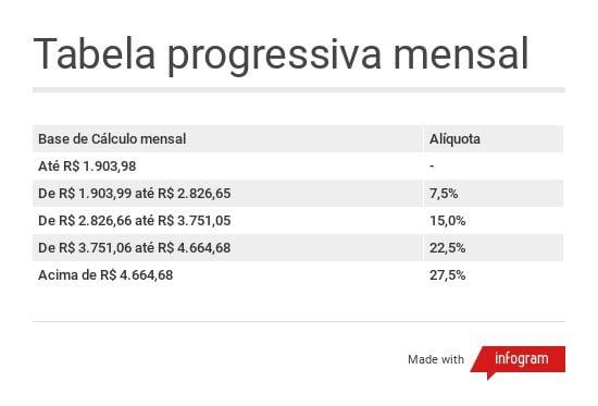 Tabela progressiva mensal do imposto de renda, válida a partir de 2015
