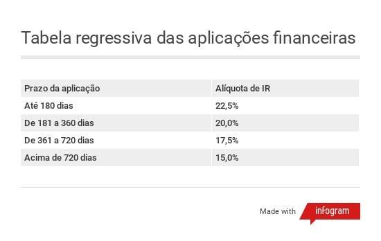 Tabela regressiva de IR das aplicações financeiras