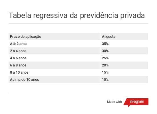 Tabela regressiva da previdência privada