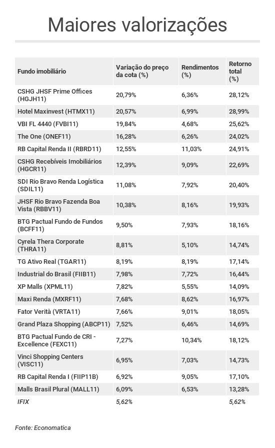 Tabela com os FII que mais valorizaram em 2018