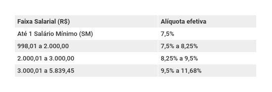Alíquotas previdenciárias do RGPS propostas pelo governo Bolsonaro