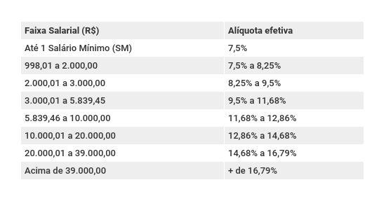 Novas alíquotas previdenciárias para o RPPS propostas pelo governo Bolsonaro