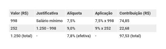 Aplicação das novas alíquotas previdenciárias salário de R$ 1.250