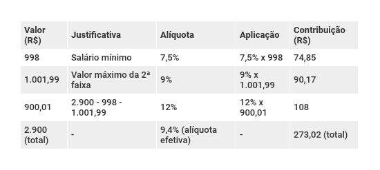 Exemplo de aplicação das novas alíquotas previdenciárias salário de R$ 2.900