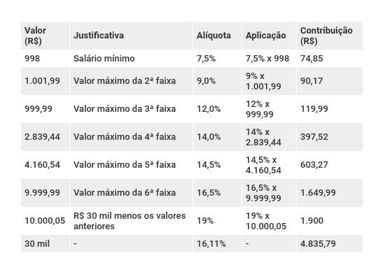 Exemplo aplicação novas alíquotas previdenciárias servidor público