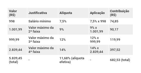 Exemplo de aplicação das novas alíquotas previdenciárias pelo teto