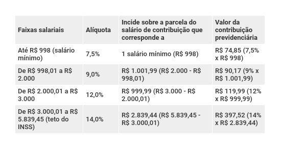 Novas alíquotas do RGPS - Reforma da Previdência de Bolsonaro