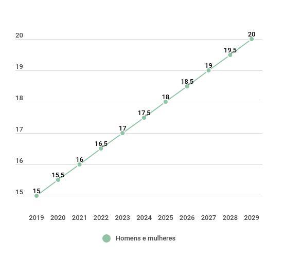 Reforma da Previdência de Bolsonaro: progressão do tempo de contribuição na aposentadoria por idade RGPS