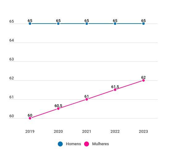 Reforma da Previdência de Bolsonaro: progressão das idades femininas na aposentadoria por idade