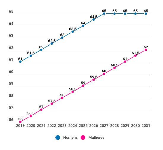 Reforma da Previdência de Bolsonaro: regras de transição por idade RGPS