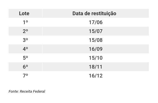Calendário das restituições de imposto de renda 2019