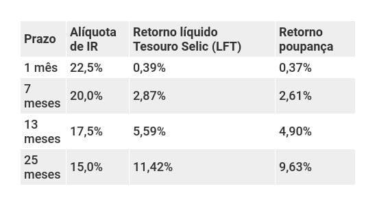 Comparativo de rentabilidades líquidas entre Tesouro Selic e poupança