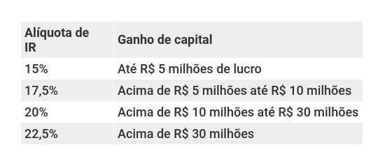 Tabela de tributação sobre ganhos de capital