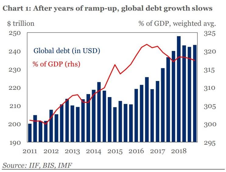 dívida mundial