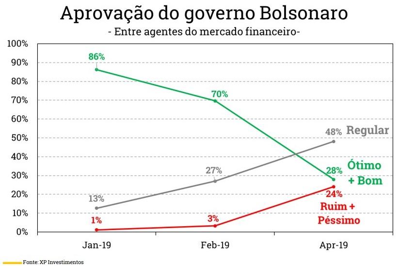 Aprovação Bolsonaro mercados