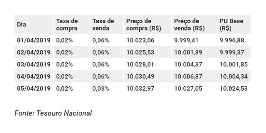 Preços do Tesouro Selic 2025 na época da mudança do spread