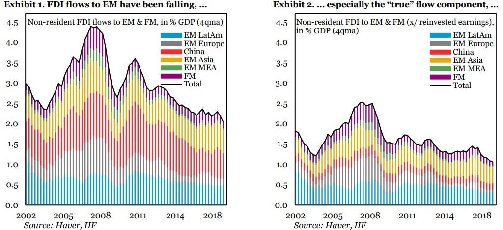 fluxo investimento emergentes