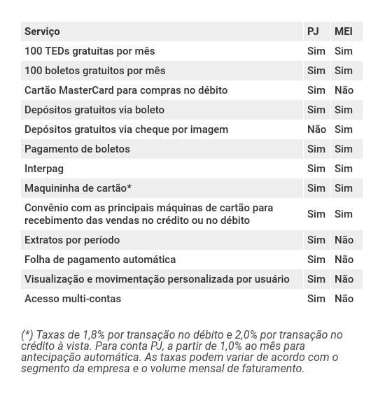 Contas PJ e MEI no Banco Inter