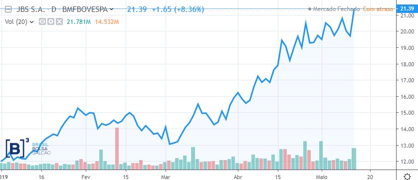 Comportamento das ações ON da JBS (JBSS3) desde o início do ano