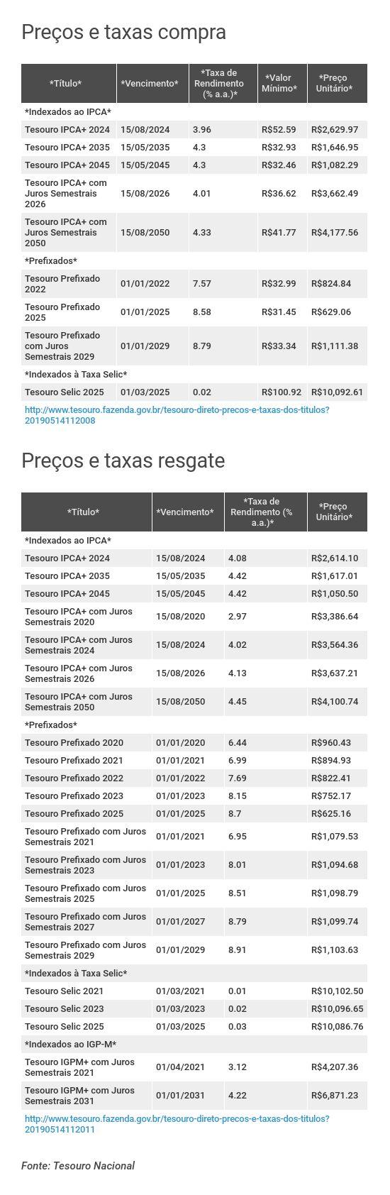 Preços e taxas do Tesouro Direto em 13 de maio de 2019 - fechamento