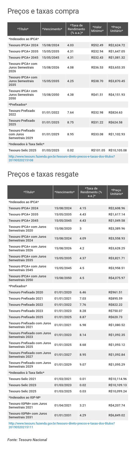 Preços e taxas do Tesouro Direto em 20 de maio de 2019 - fechamento