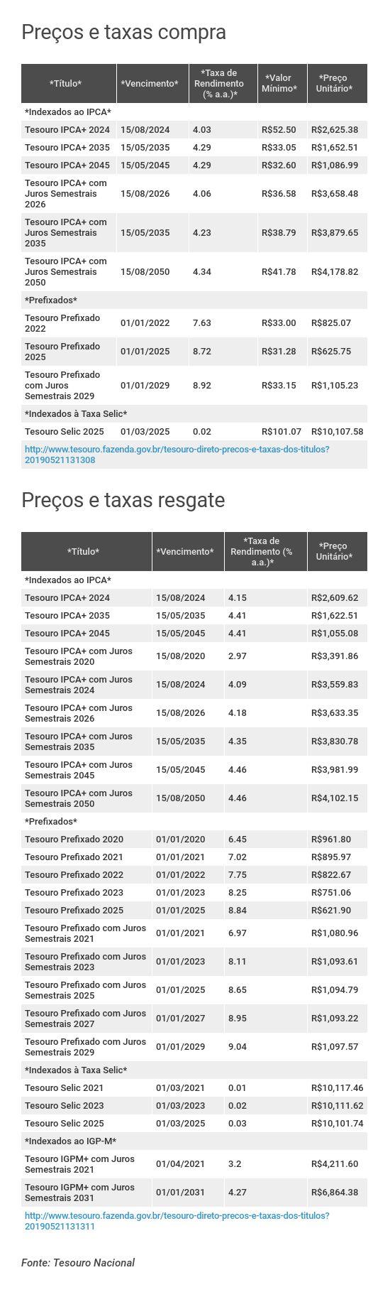 Preços e taxas do Tesouro Direto em 21 de maio de 2019 - abertura