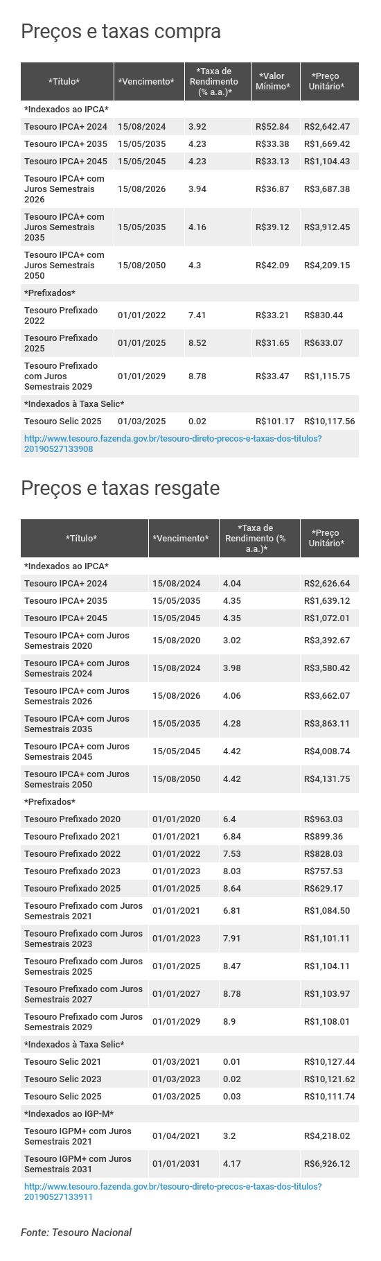 Preços e taxas do Tesouro Direto em 27 de maio de 2019 - abertura