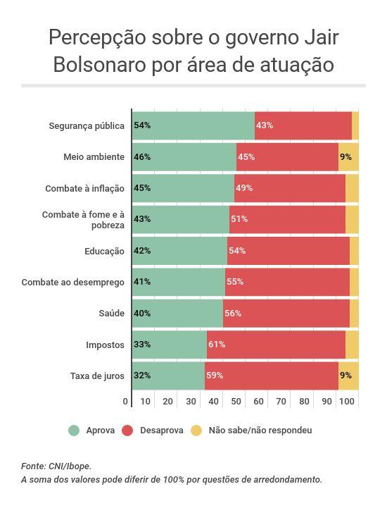 Percepção sobre o governo Bolsonaro por área de atuação - Pesquisa CNI/Ibope junho 2019