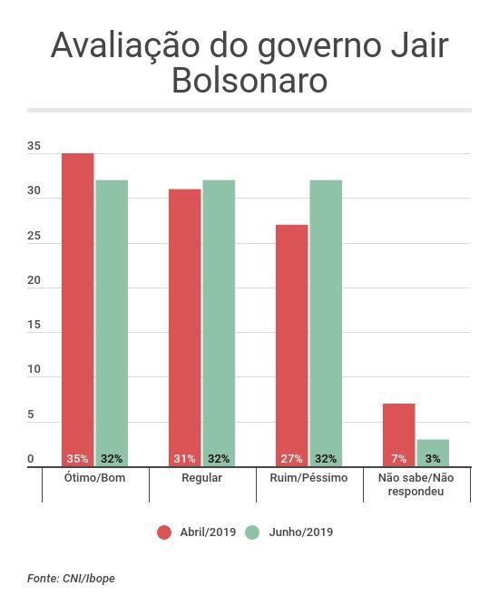 Avaliação do governo Bolsonaro - pesquisa CNI/Ibope junho 2019