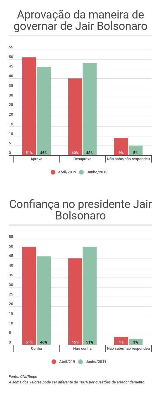 Aprovação da maneira de governar e confiança no presidente - pesquisa CNI/Ibope junho 2019