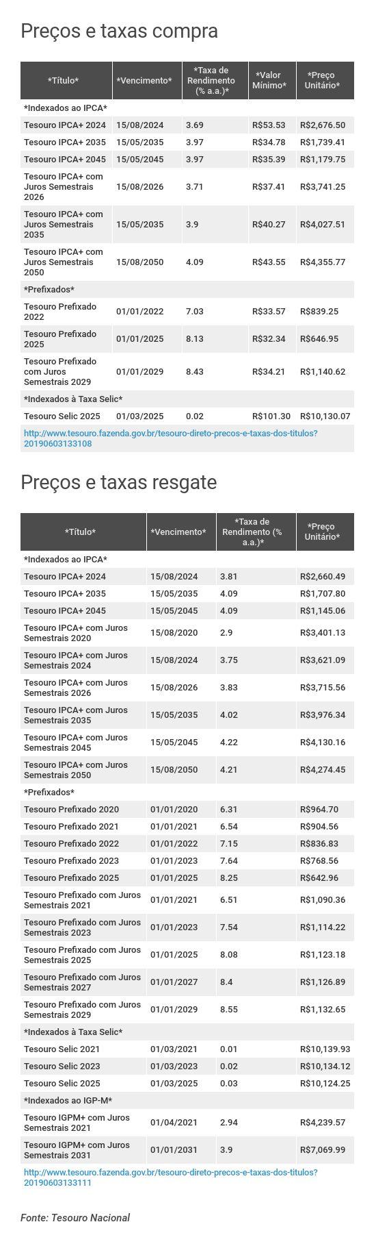 Preços e taxas do Tesouro Direto em 03 de junho de 2019