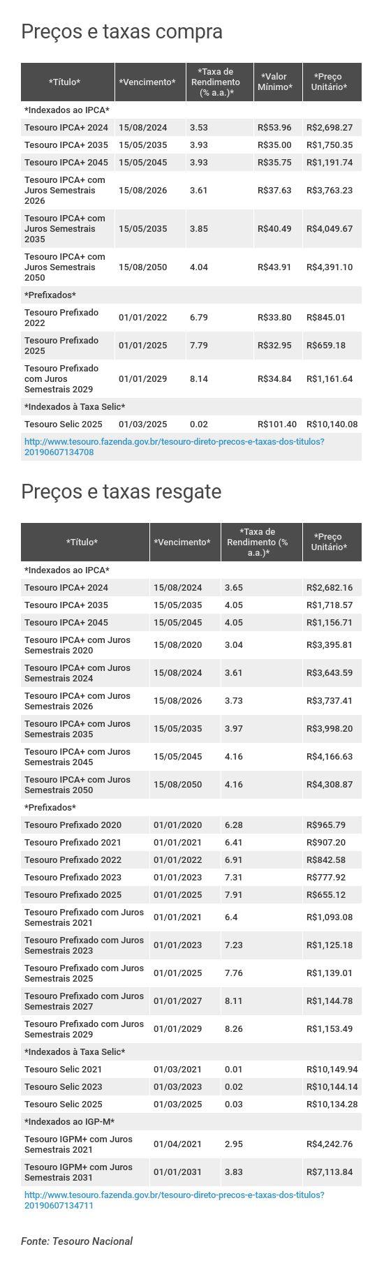 Preços e taxas do Tesouro Direto em 7 de junho de 2019 - abertura