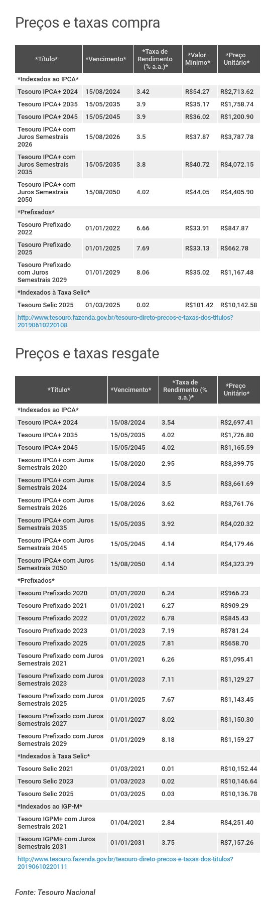 Preços e taxas do Tesouro Direto em 10 de junho de 2019 - fechamento