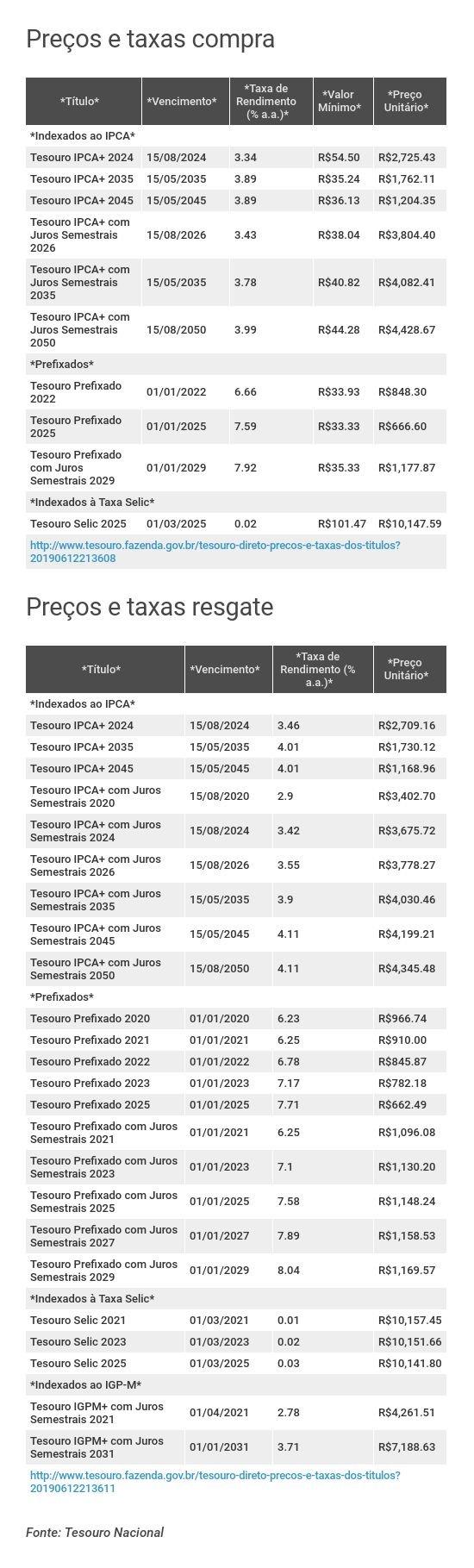 Preços e taxas do Tesouro Direto em 12 de junho de 2019 - fechamento