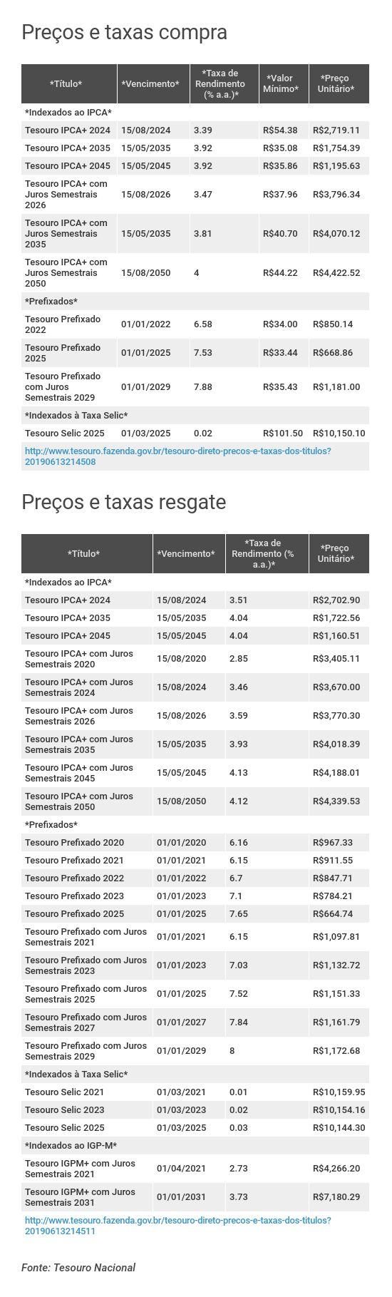 Preços e taxas do Tesouro Direto em 13 de junho de 2019 - fechamento