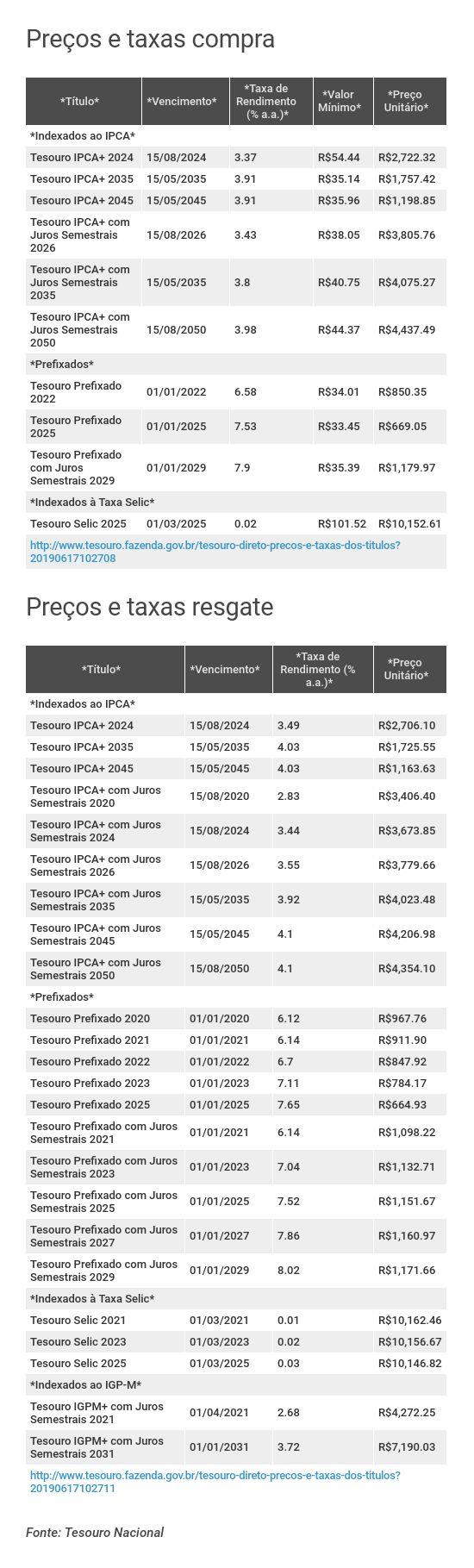 Preços e taxas do Tesouro Direto em 14 de junho de 2019 - fechamento