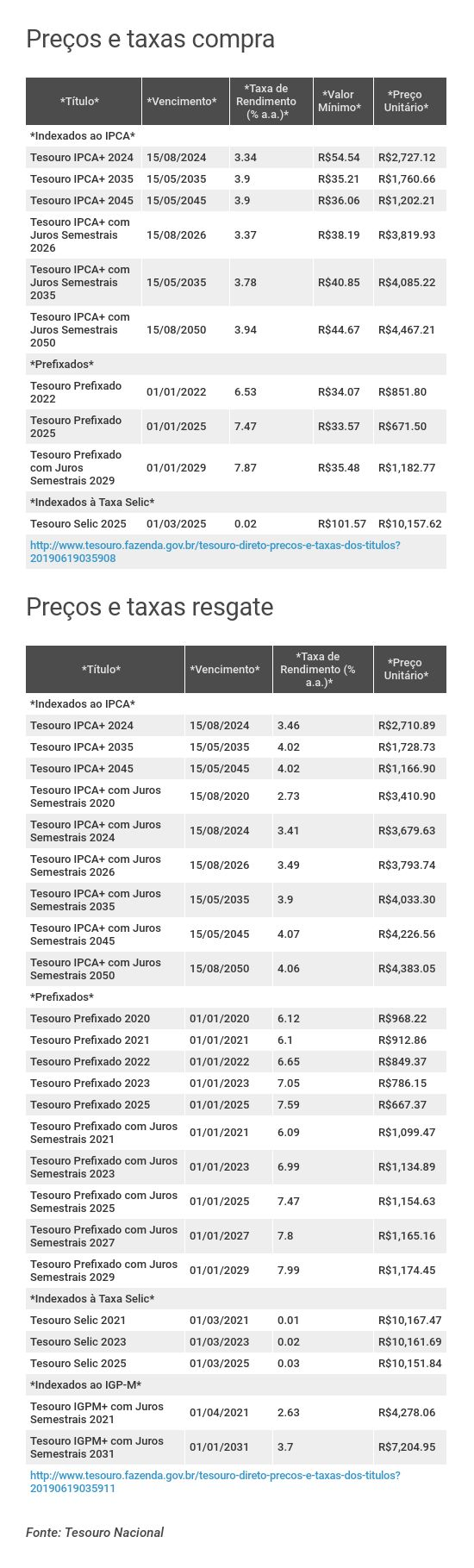 Preços e taxas do Tesouro Direto em 18 de junho de 2019 - fechamento