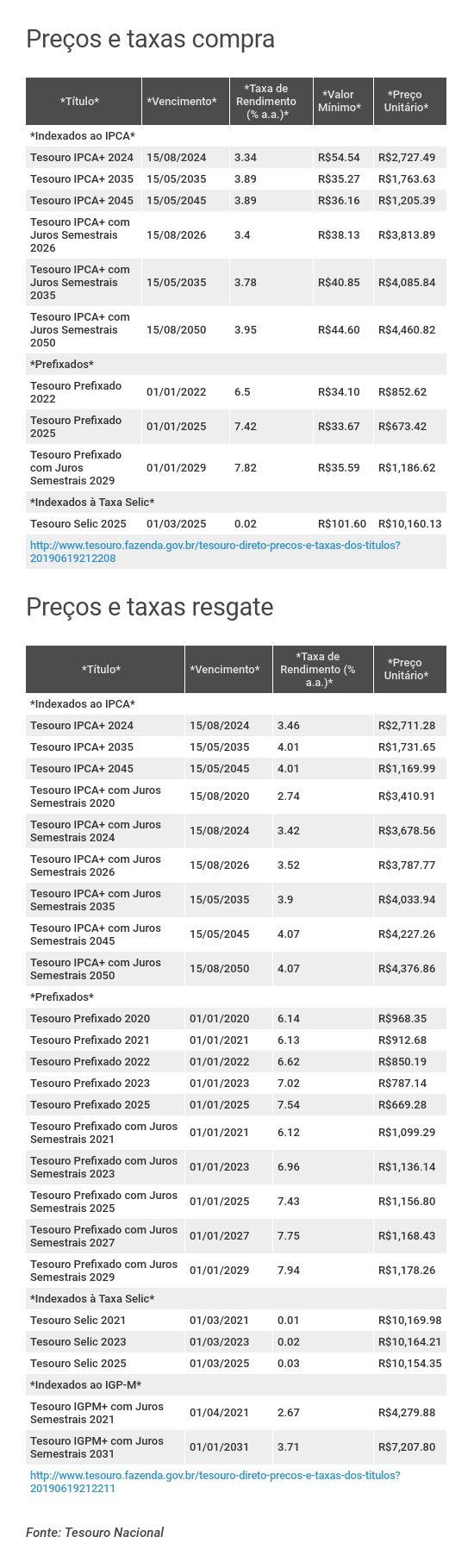 Preços e taxas do Tesouro Direto em 19 de junho de 2019 - fechamento