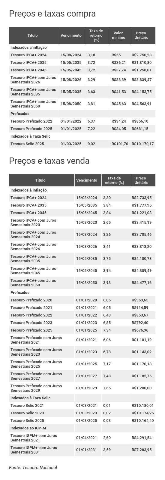 Preços e taxas do Tesouro Direto em 26 de junho de 2019 - fechamento