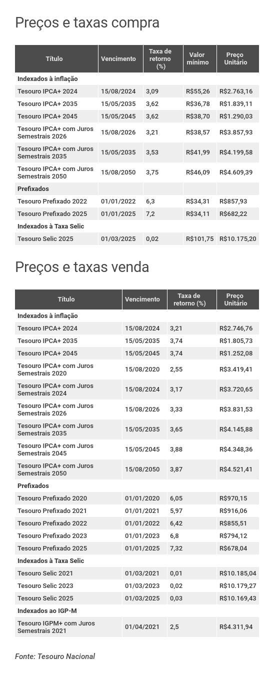Preços e taxas do Tesouro Direto em 28 de junho de 2019