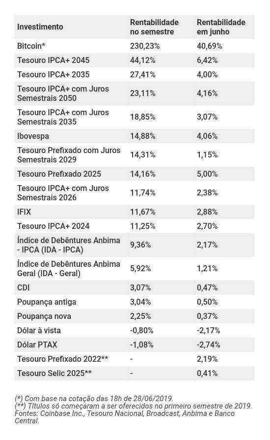Ranking dos melhores investimentos do primeiro semestre de 2019 com desempenho de junho