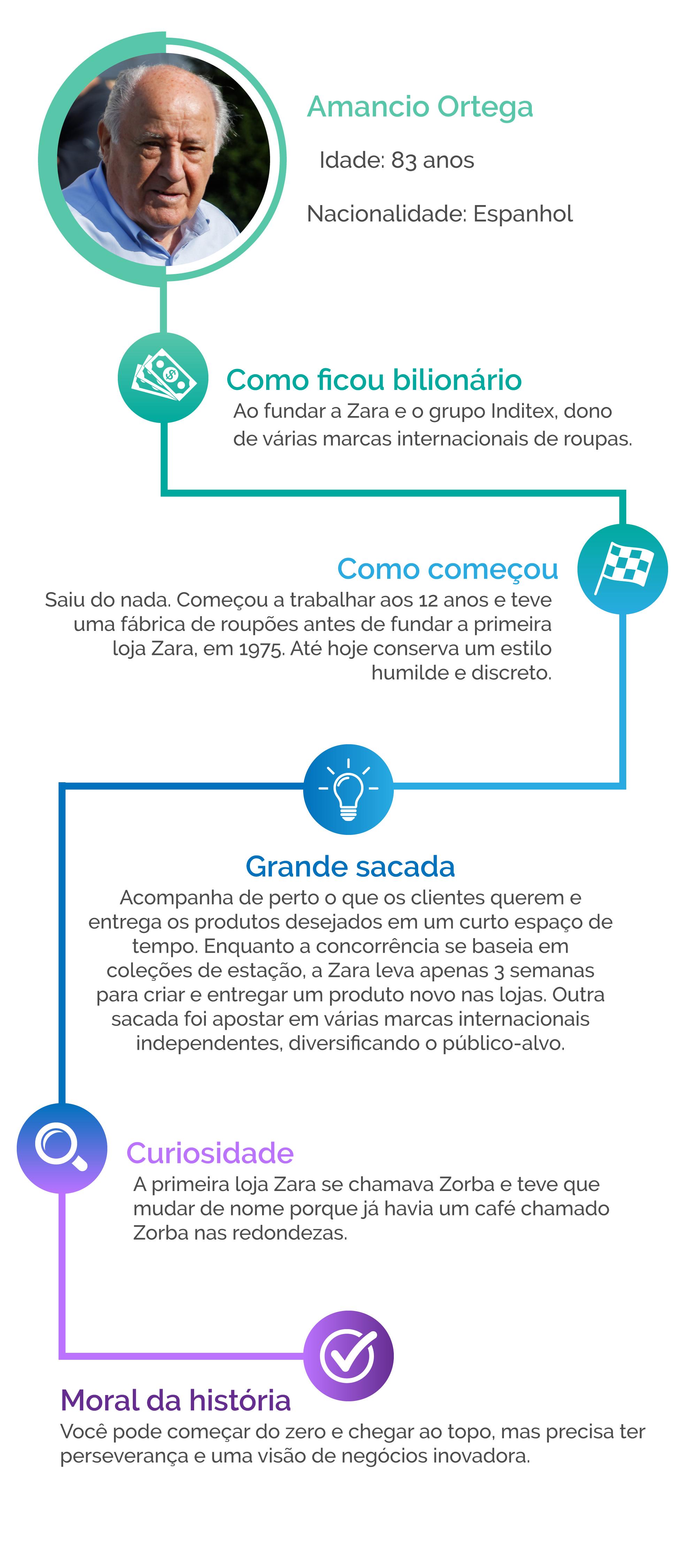 Resumo do perfil do empresário Amancio Ortega
