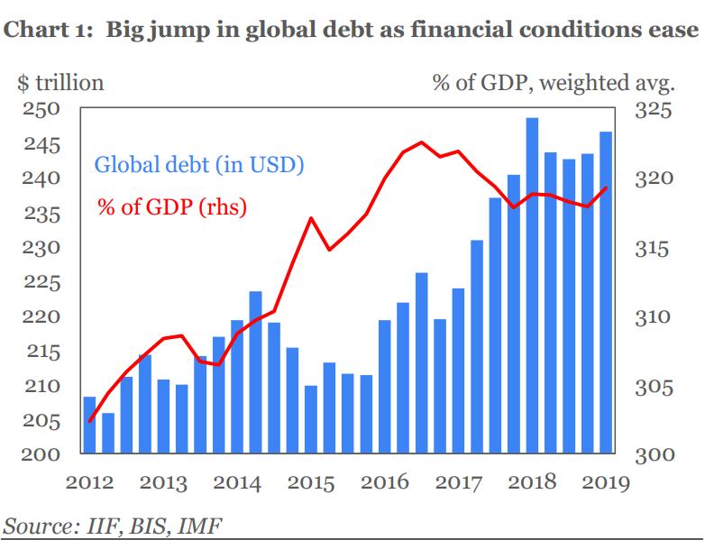 dívida global