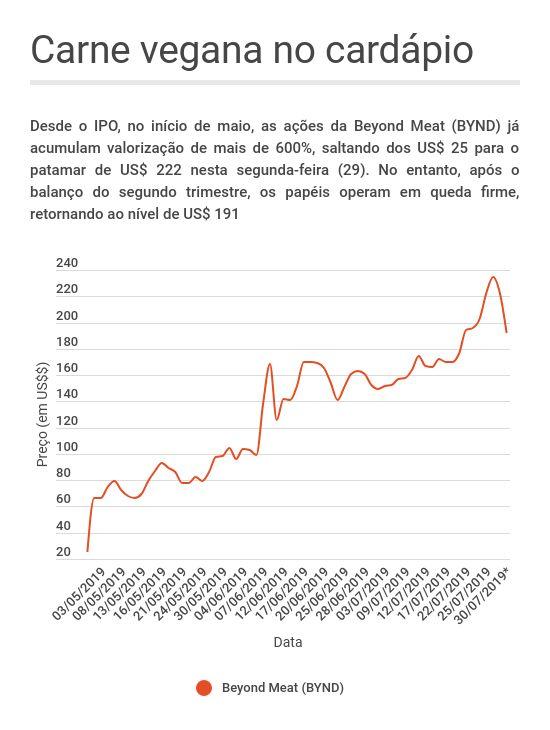 Desempenho das ações da Beyond Meat desde o IPO