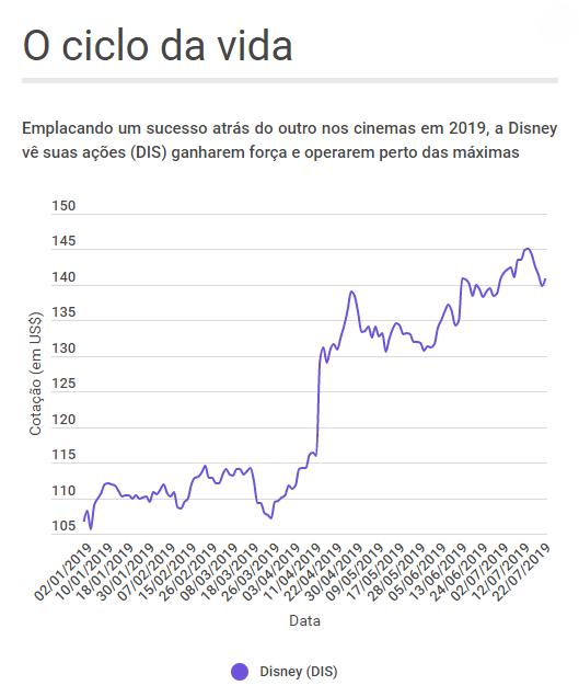 Ações da Disney em 2019