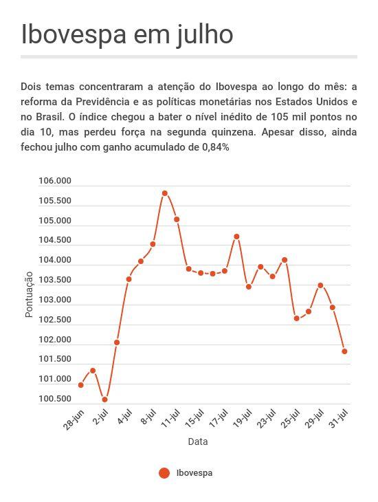 Comportamento do Ibovespa em julho