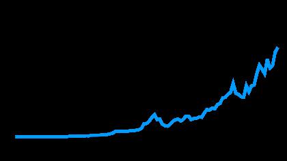 Gráfico traz histórico da cotação da ação da WEG