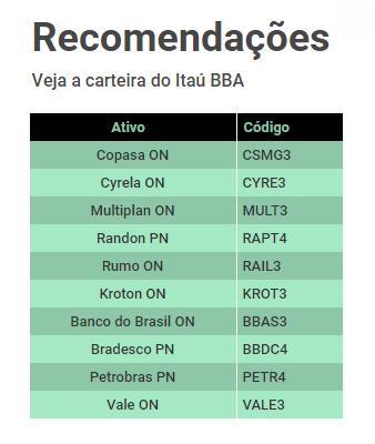 Recomendações Itaú BBA